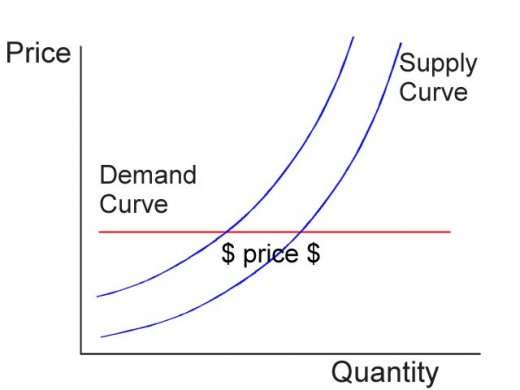 Chart shows how supply affects an inelastic demand curve.