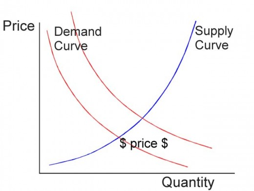 Demand and supply curves to determine price point.